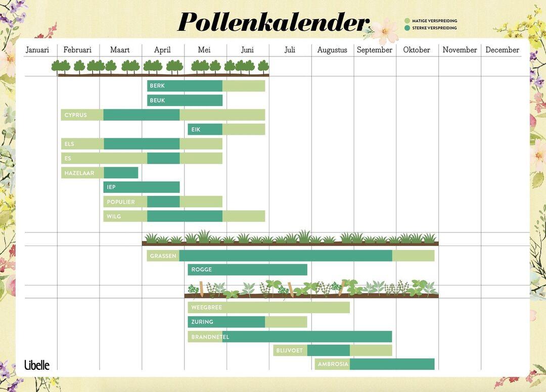 pollenkalender groen 2
